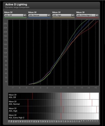 Dynamic Range Nikon DF pada setiap level ADL