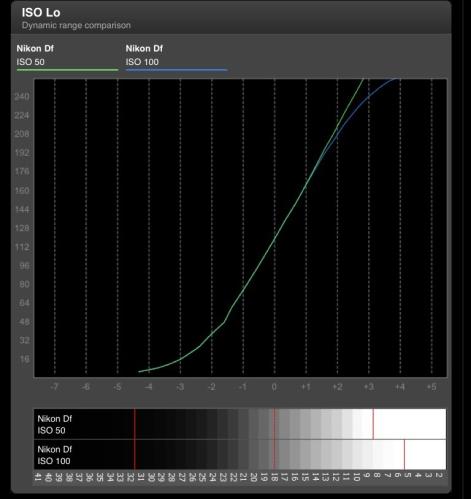 Grafik DPreview tentang Dynamic Range Iso L1