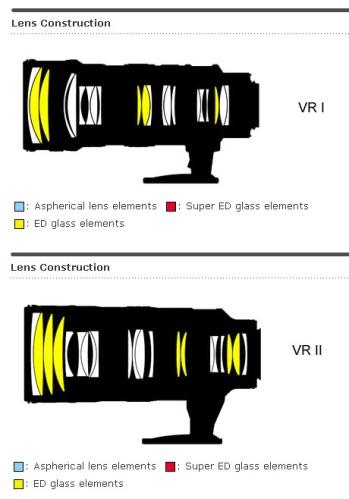 Perbandingan elements lensa 2 generasi Nikon 70-200mm f/2.8