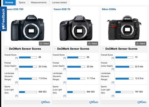jika kita bandingkan dengan competitor dekatnya saat ini sensor Nikon D300s masih lebih unggul score nya