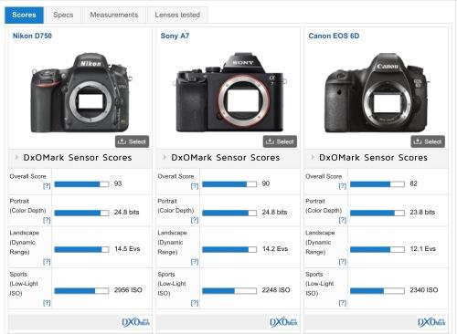 dxo sensor