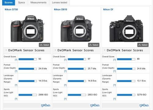 sensor Score